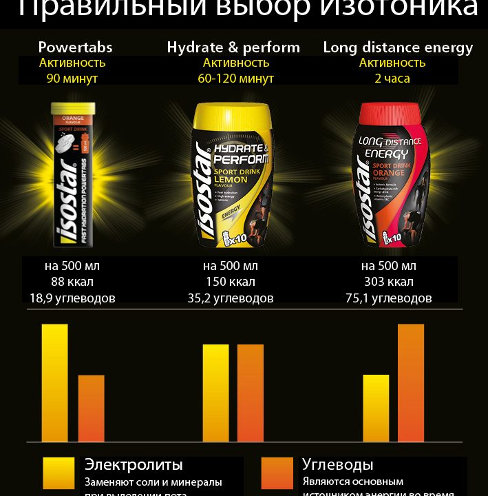 isostar sport drink lemon